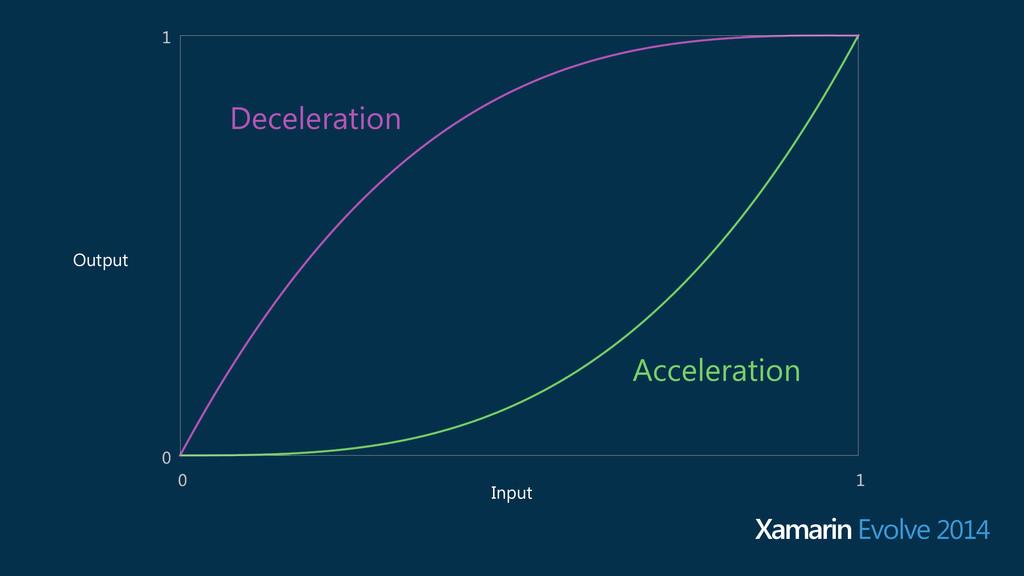 Deceleration Acceleration Input Output Xamarin ...