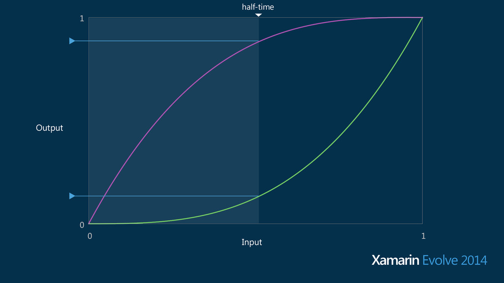 Input Output Xamarin Evolve 2014 half-time