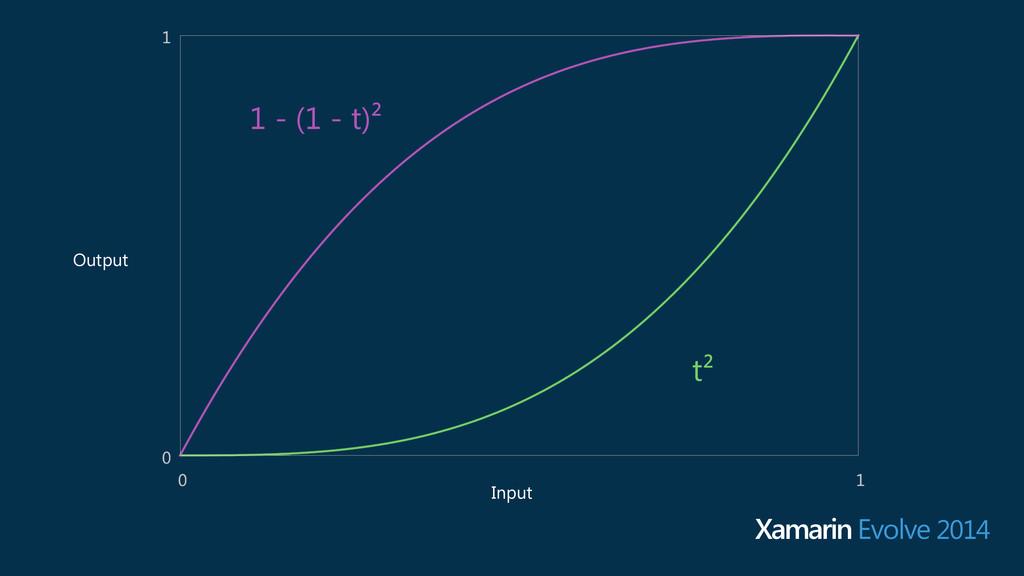 1 - (1 - t)² t² Input Output Xamarin Evolve 2014