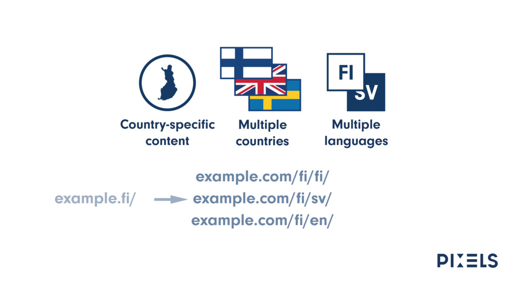 example.com/fi/fi/ example.com/fi/sv/ example.com/...