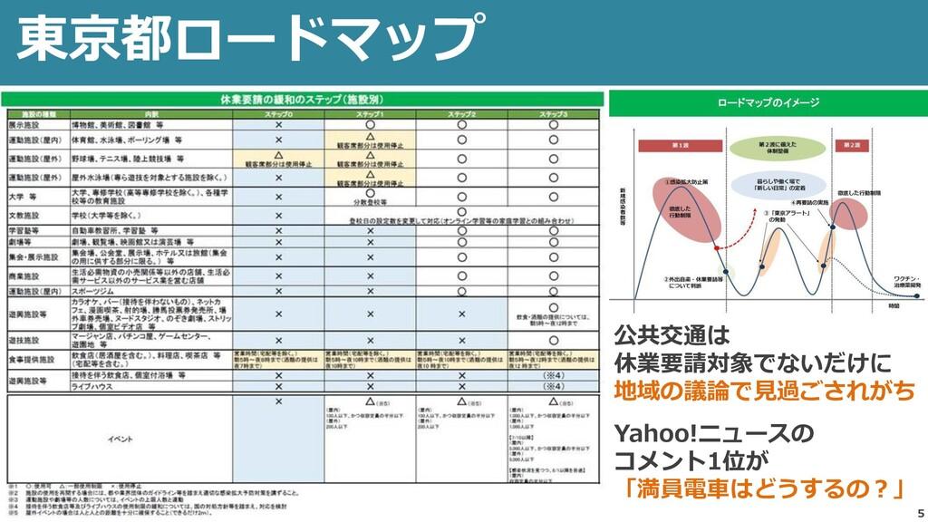 5 東京都ロードマップ 公共交通は 休業要請対象でないだけに 地域の議論で見過ごされがち Ya...
