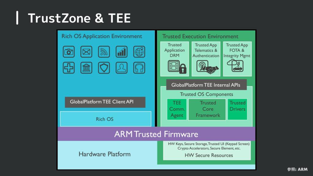 TrustZone & TEE র: ARM