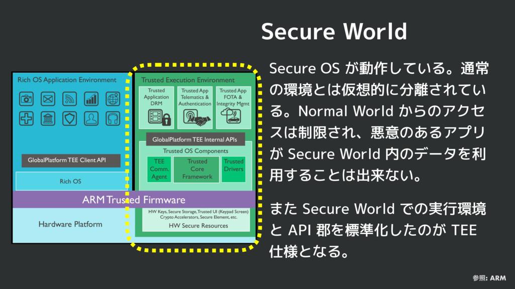 Secure World Secure OS が動作している。通常 の環境とは仮想的に分離され...