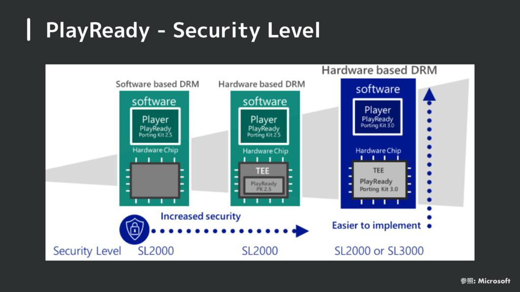 PlayReady - Security Level র: Microsoft