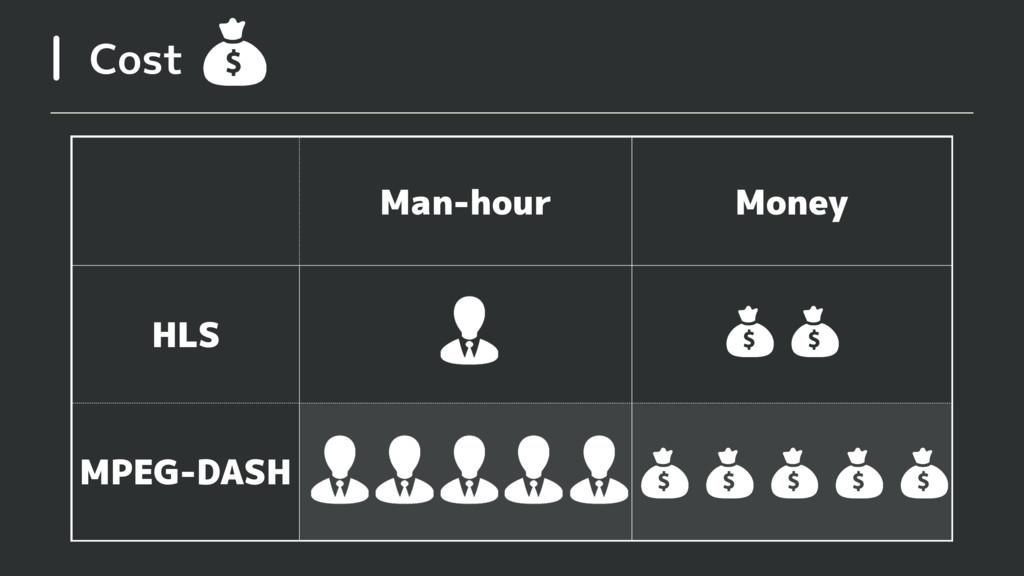 Cost Man-hour Money HLS MPEG-DASH