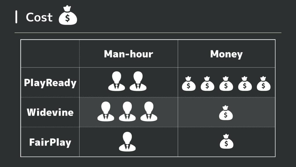 Cost Man-hour Money PlayReady Widevine FairPlay