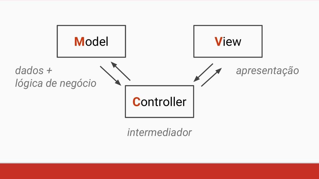 View Model Controller apresentação intermediado...