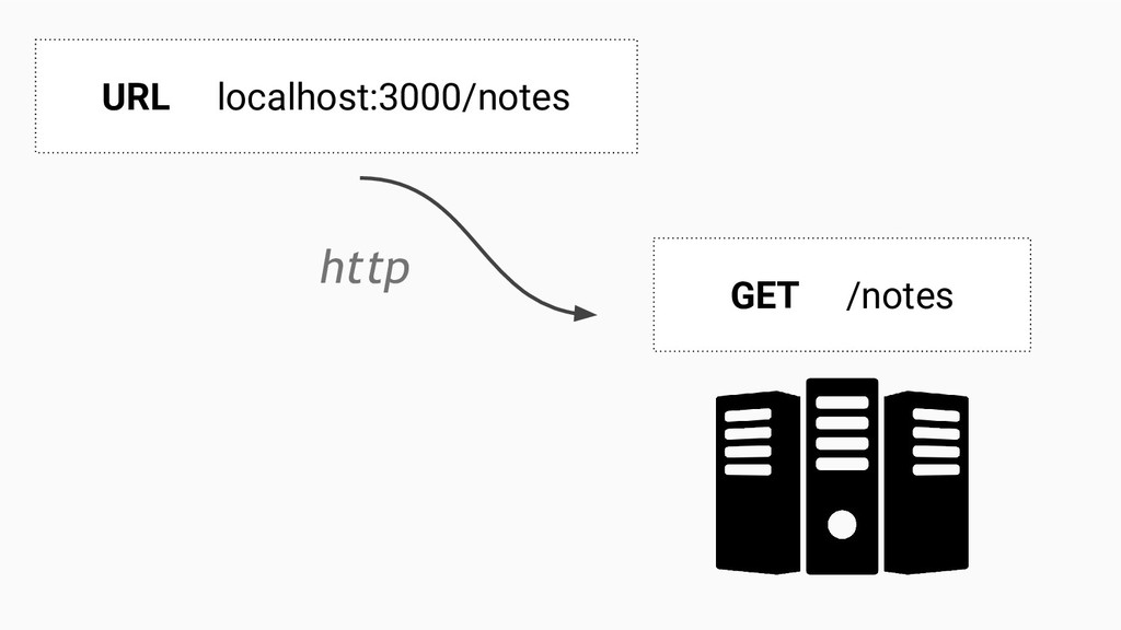 URL localhost:3000/notes GET /notes http