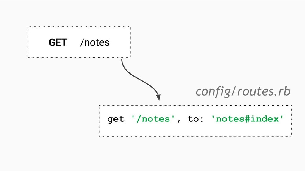 get '/notes', to: 'notes#index' config/routes.r...