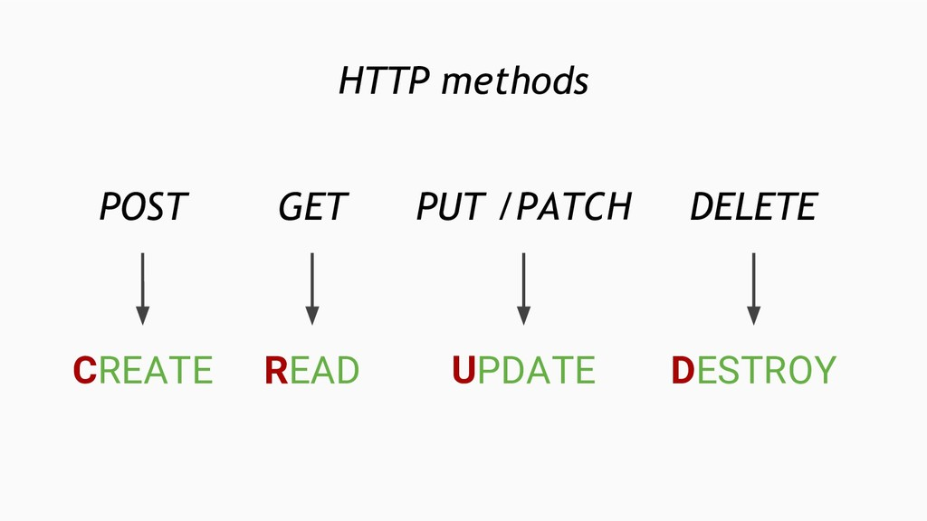 HTTP methods GET READ POST CREATE PUT /PATCH UP...
