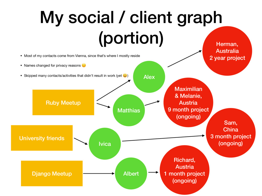 My social / client graph (portion) • Most of my...