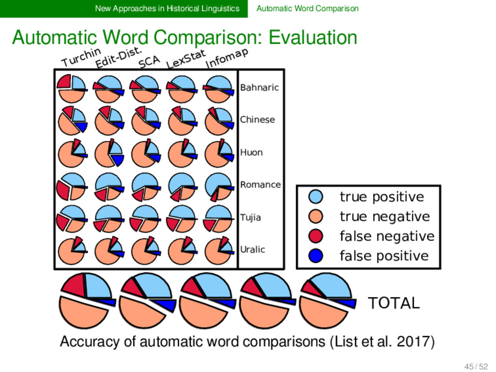 New Approaches in Historical Linguistics Automa...
