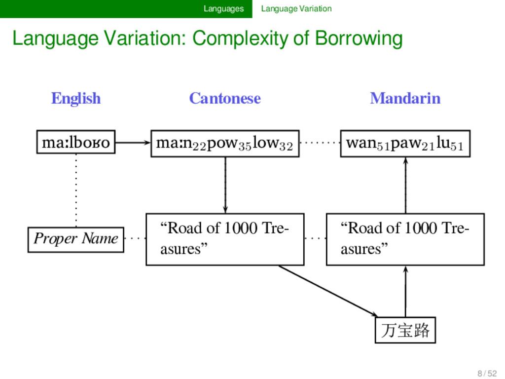 Languages Language Variation Language Variation...