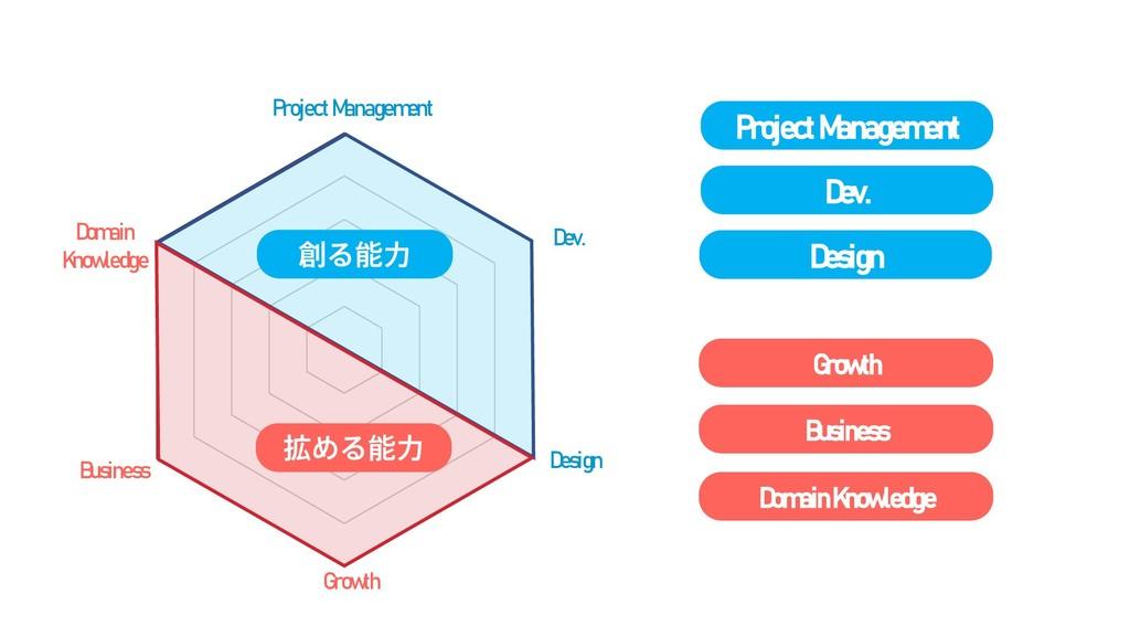 拡める能力 Project M anagem ent D ev. D esign G row ...