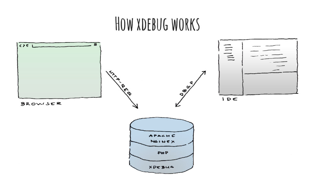 How xdebug works