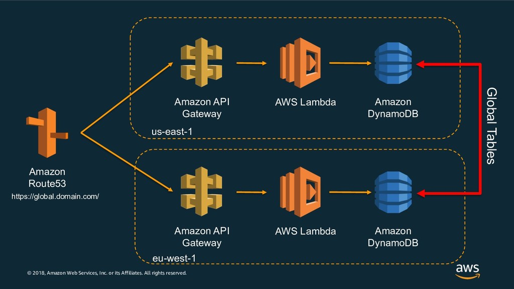 © 2018, Amazon Web Services, Inc. or its Affili...