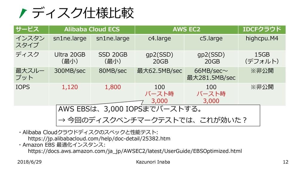 ディスク仕様比較 2018/6/29 Kazunori Inaba 12 サービス Aliba...