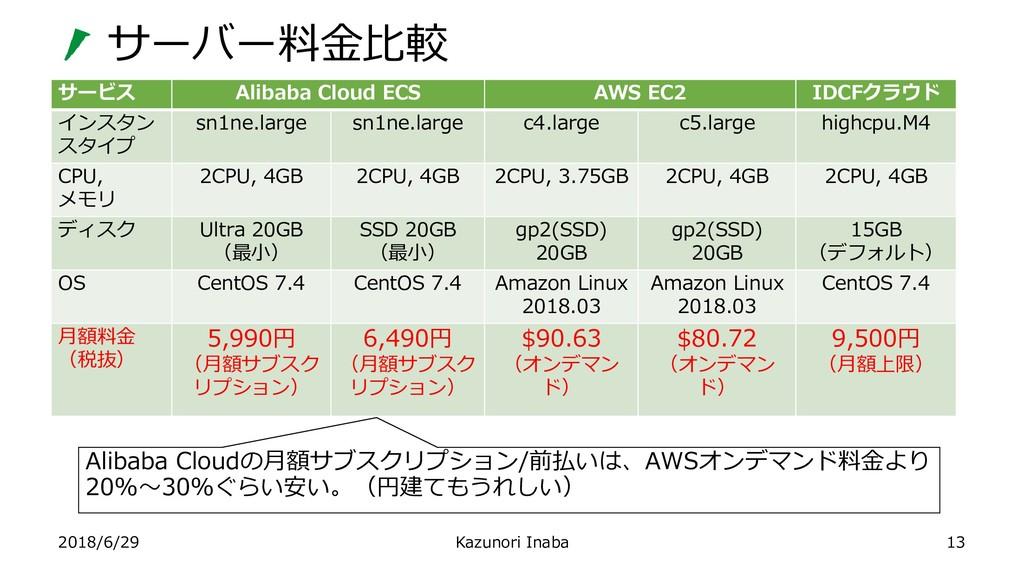 サーバー料金比較 2018/6/29 Kazunori Inaba 13 サービス Aliba...