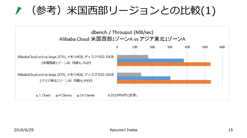 (参考)米国西部リージョンとの比較(1) 2018/6/29 Kazunori Inaba 15