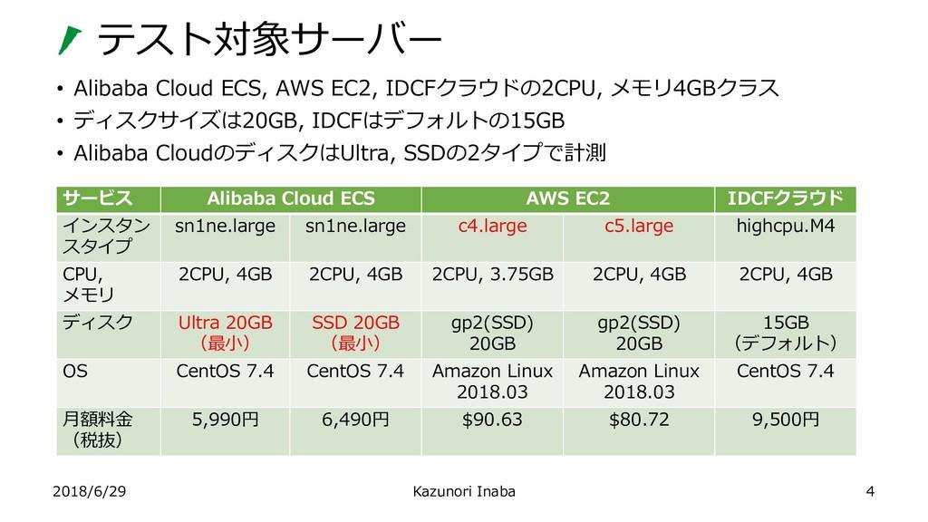 テスト対象サーバー 2018/6/29 Kazunori Inaba • Alibaba Cl...