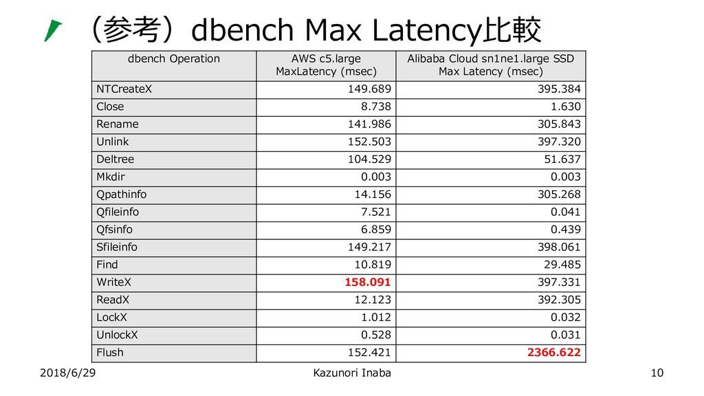 (参考)dbench Max Latency比較 2018/6/29 Kazunori Ina...