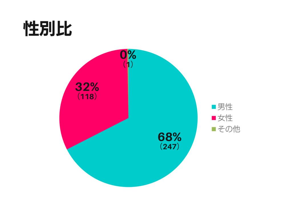 性別比 68% (247) 32% (118) 0% (1) 男性 女性 その他