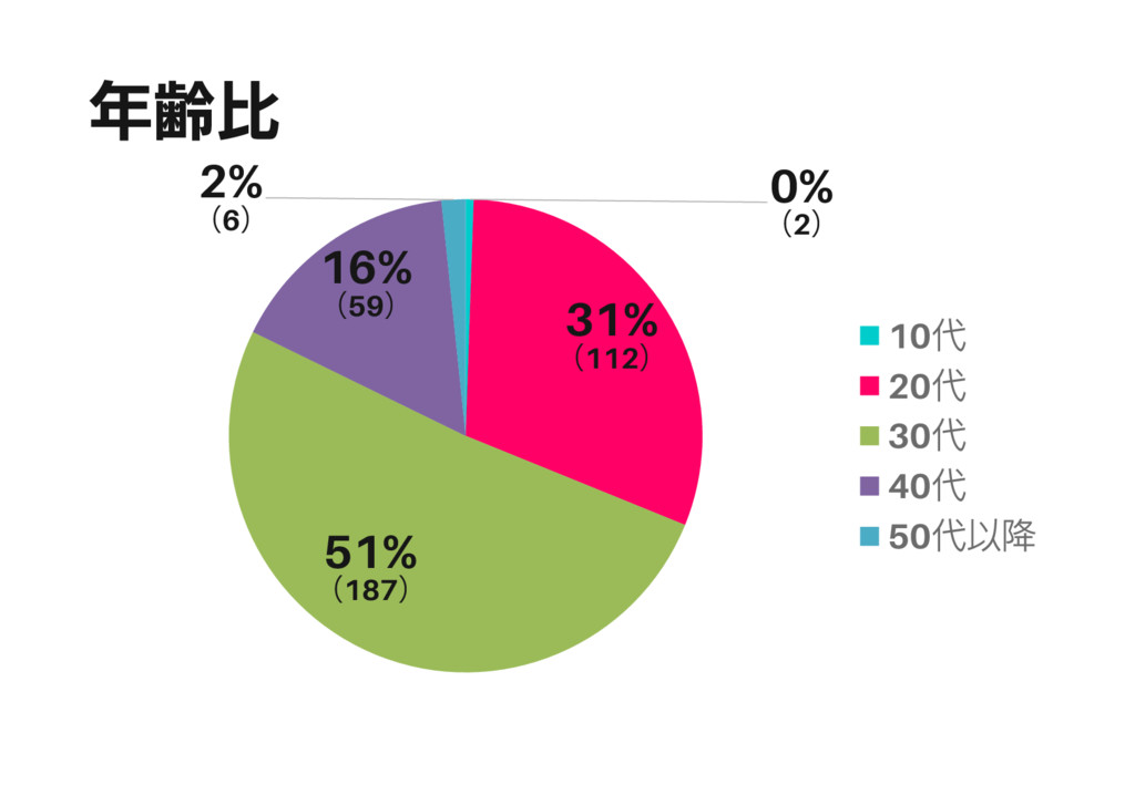 年齢比 0% (2) 31% (112) 51% (187) 16% (59) 2% (6) ...