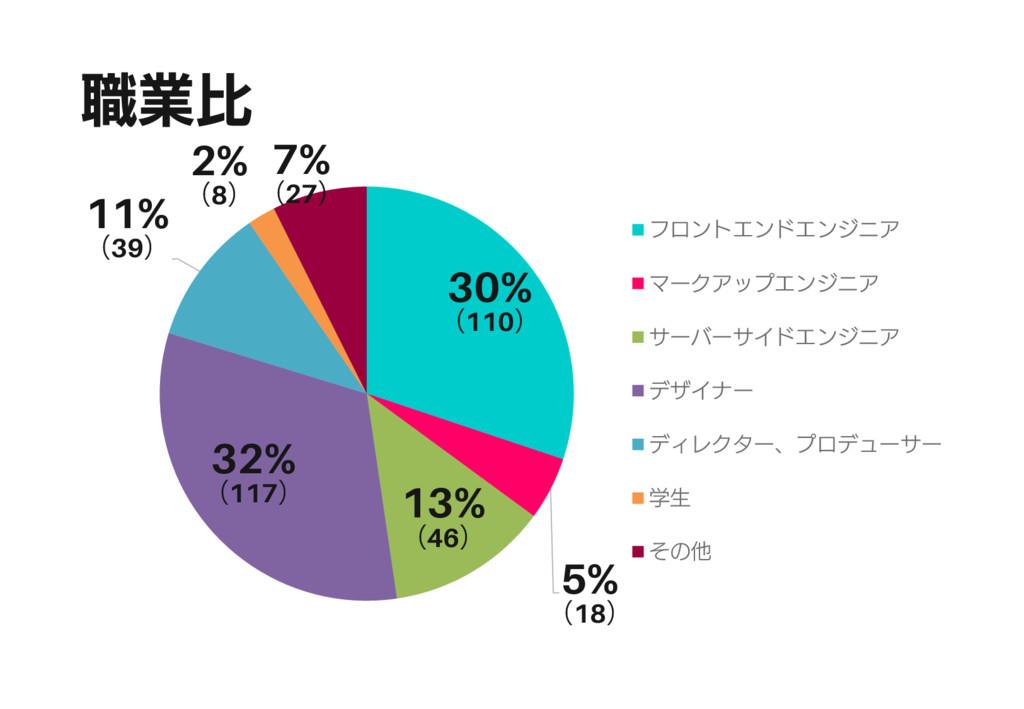 職業比 30% (110) 5% (18) 13% (46) 32% (117) 11% (3...