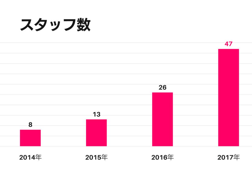 スタッフ数 8 13 26 47 2014年 2015年 2016年 2017年