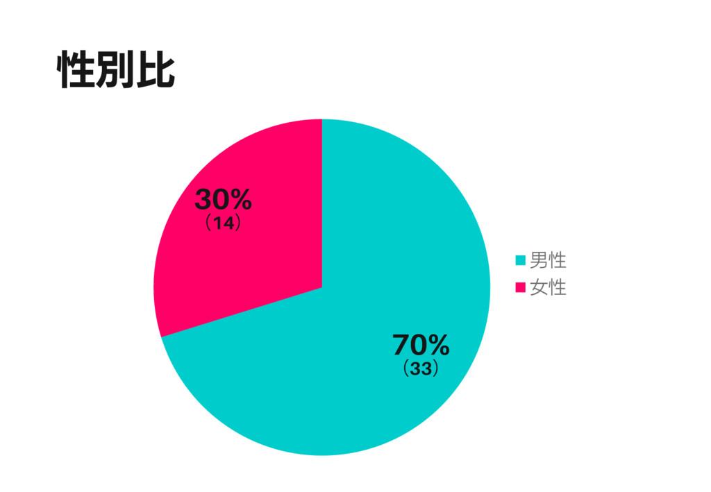 性別比 70% (33) 30% (14) 男性 女性