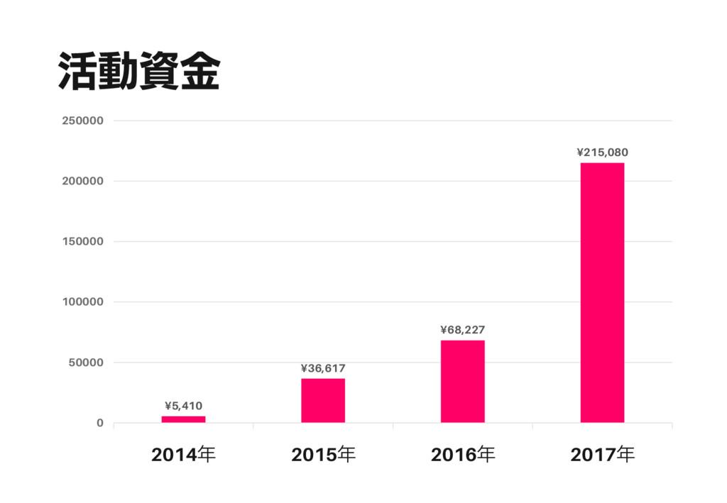 活動資金 ¥5,410 ¥36,617 ¥68,227 ¥215,080 0 50000 10...