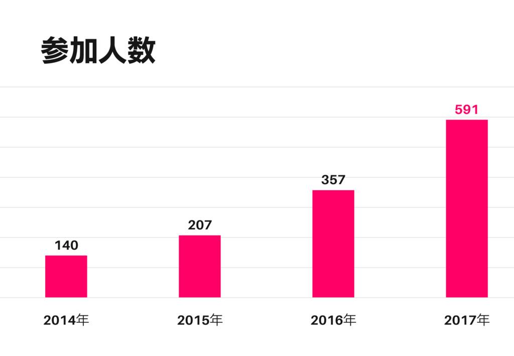 参加人数 140 207 357 591 2014年 2015年 2016年 2017年