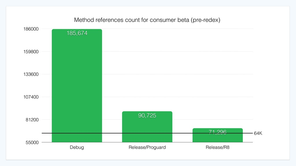 Method references count for consumer beta (pre-...