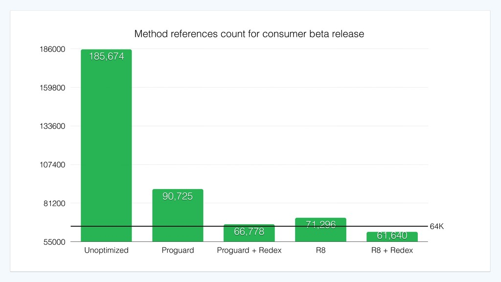 Method references count for consumer beta relea...