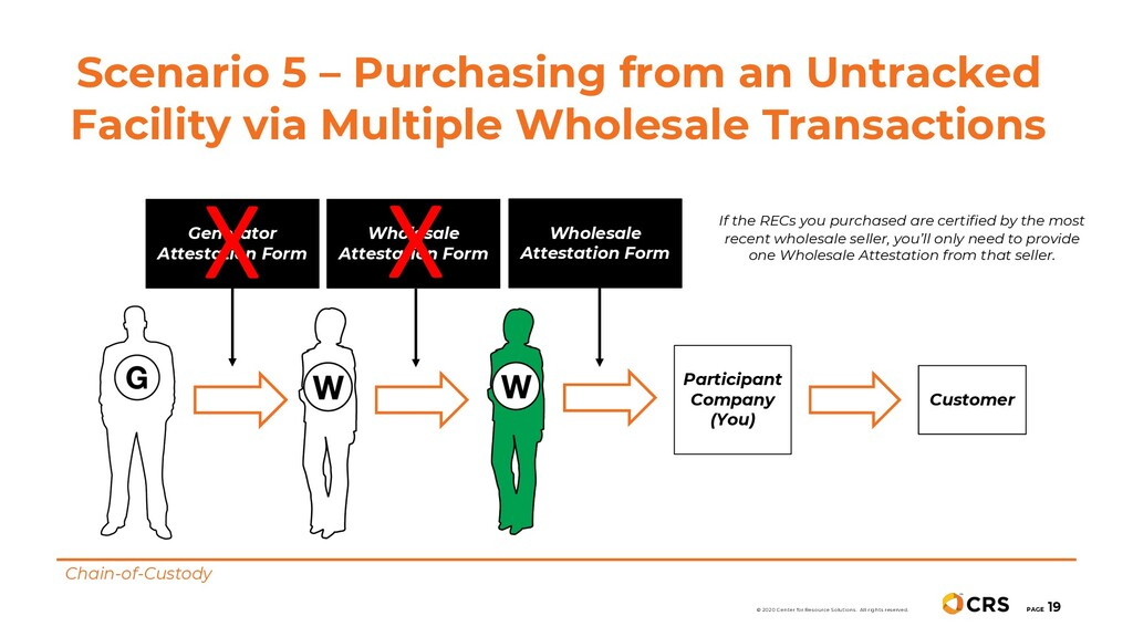 Scenario 5 – Purchasing from an Untracked Facil...