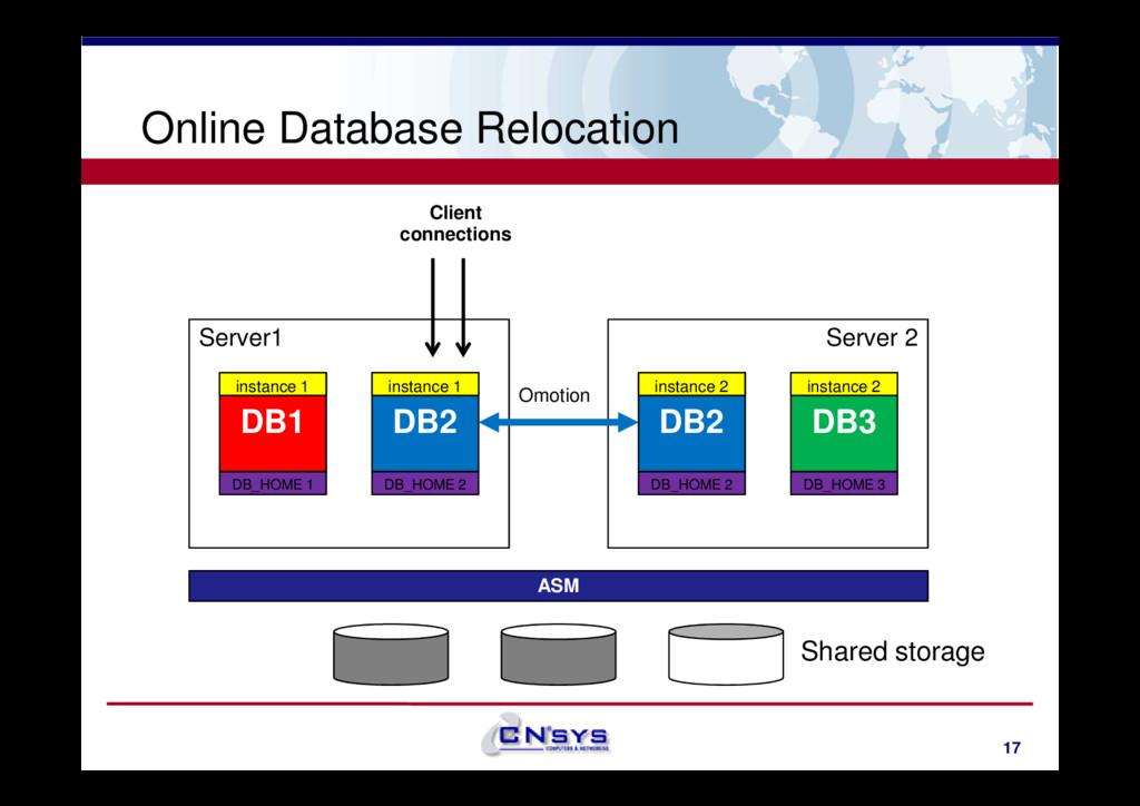 Online Database Relocation Server1 DB1 DB2 Serv...