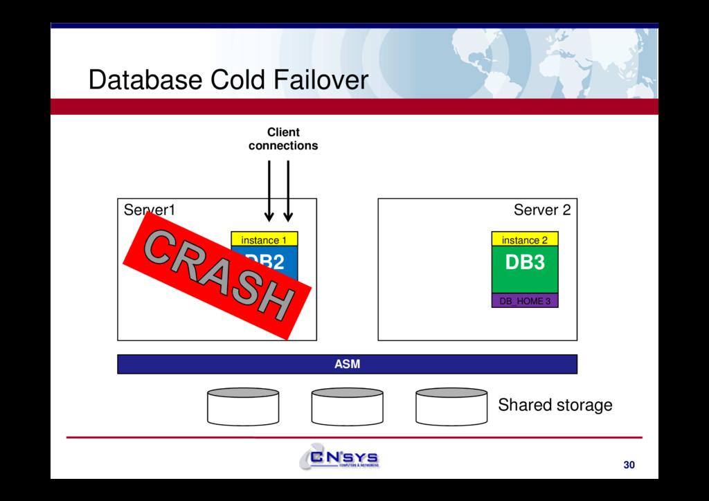Database Cold Failover Server1 DB2 Server 2 DB3...