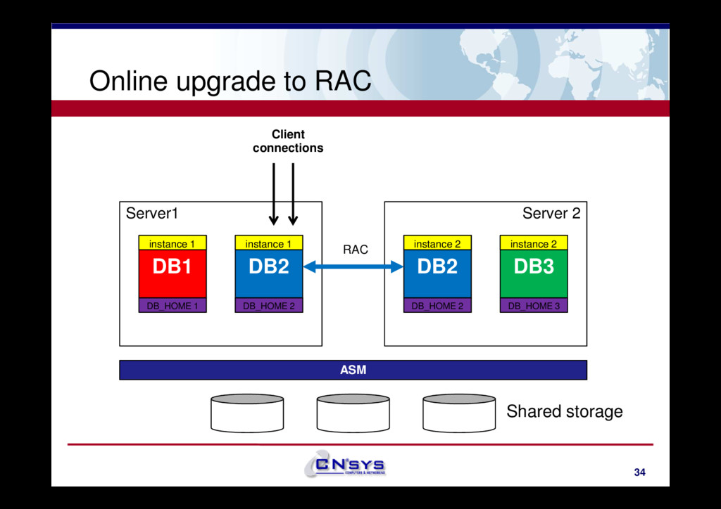 Online upgrade to RAC Server1 DB1 Server 2 DB3 ...