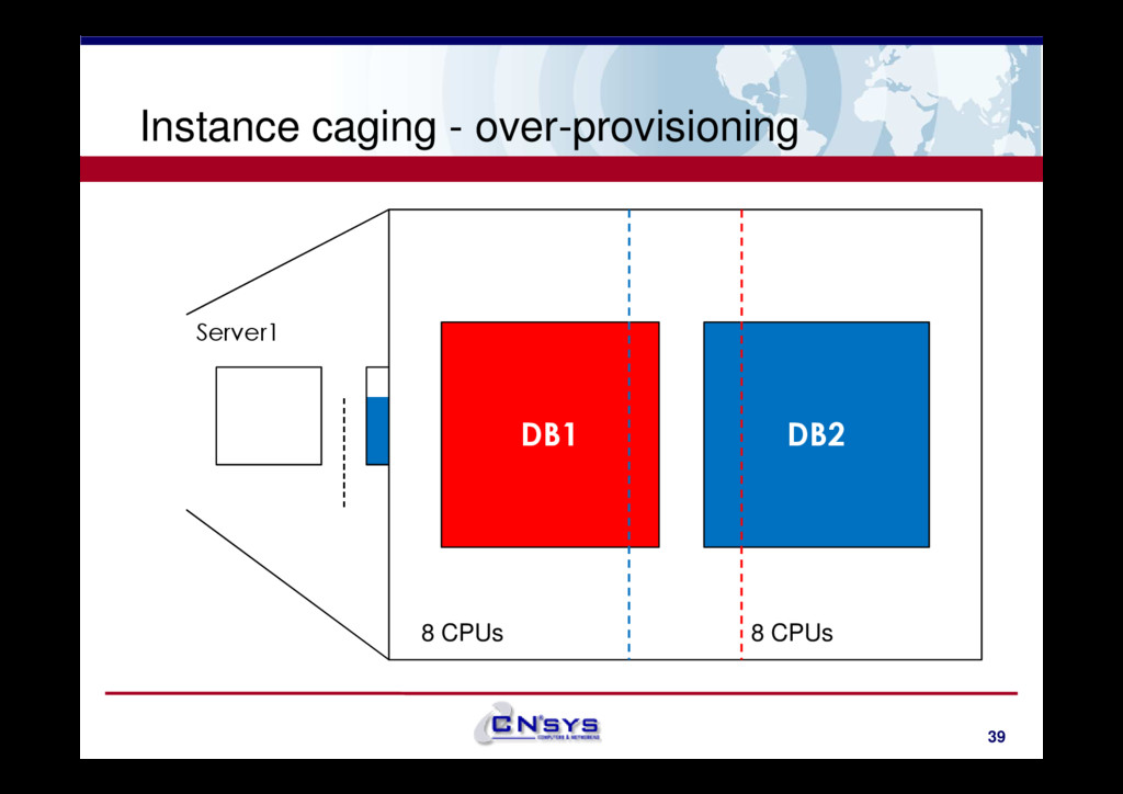Instance caging - over-provisioning Server1 DB1...