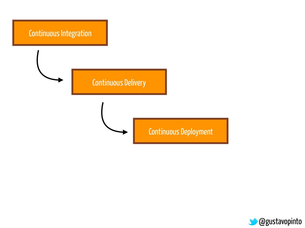 Continuous Integration Continuous Delivery Cont...