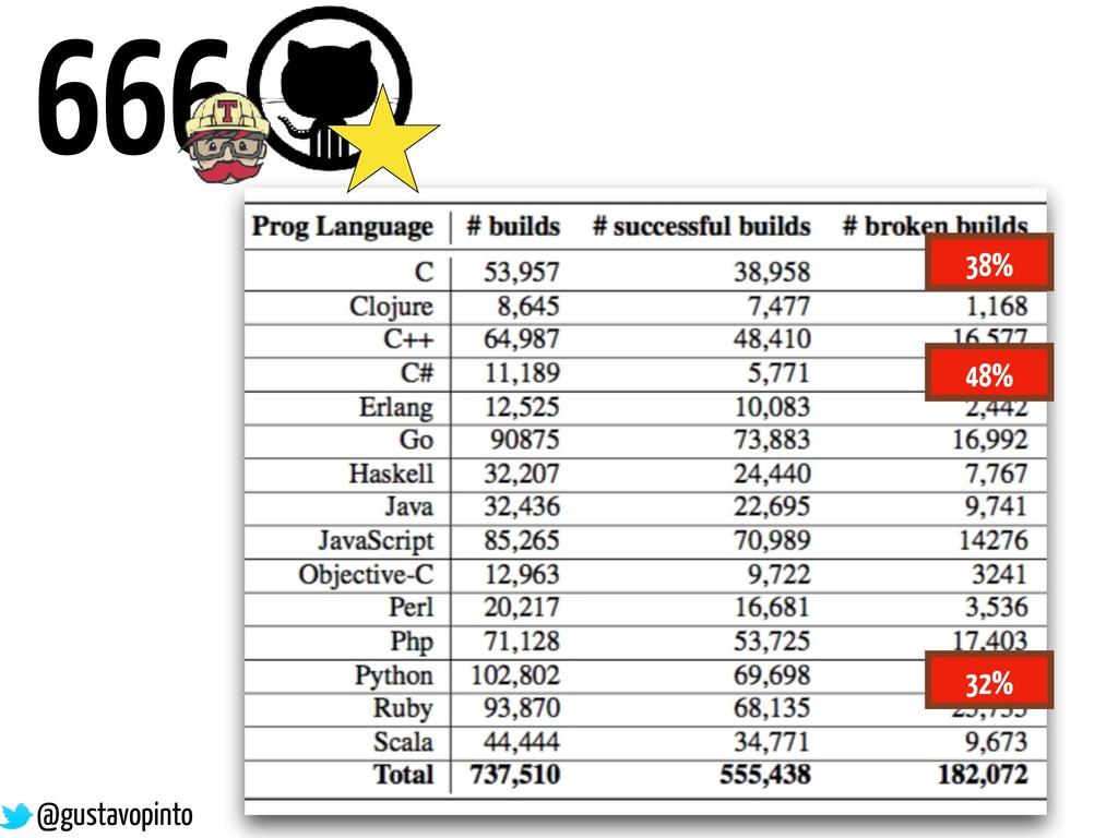 666 38% 48% 32% @gustavopinto