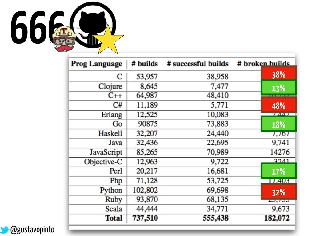 666 38% 48% 32% 17% 13% 18% @gustavopinto