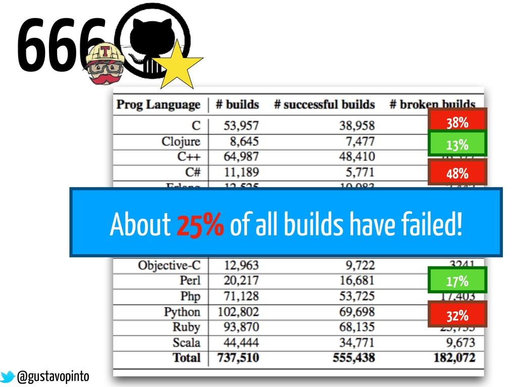 666 38% 48% 32% 13% 18% About 25% of all builds...