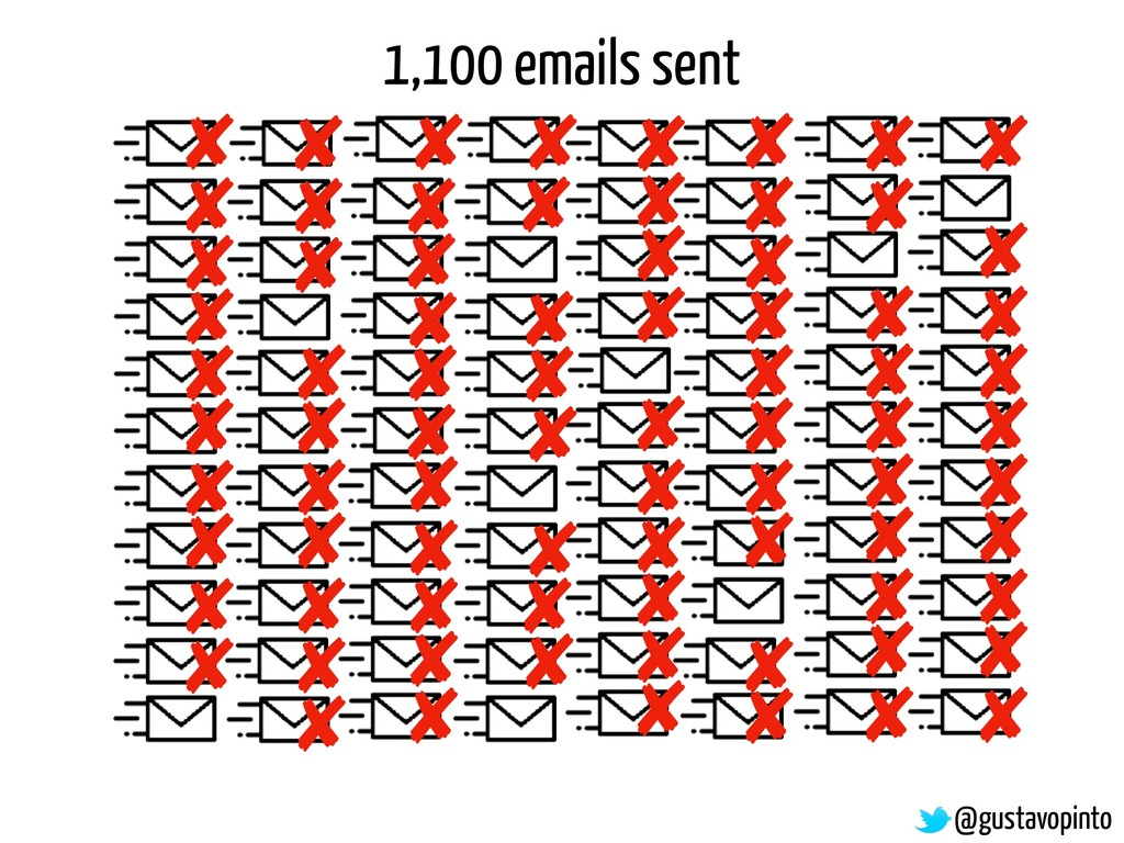 1,100 emails sent @gustavopinto