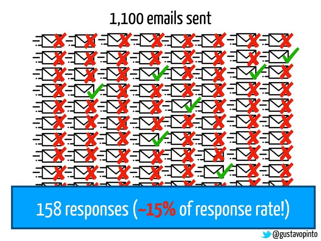 158 responses (~15% of response rate!) 1,100 em...