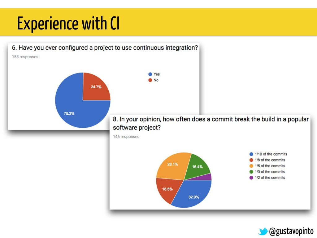 Experience with CI @gustavopinto