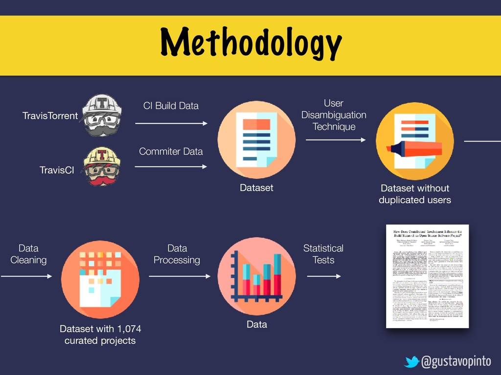 Methodology TravisTorrent TravisCI CI Build Dat...