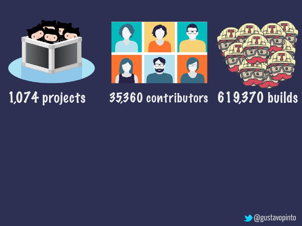 1,074 projects 619,370 builds 35,360 contributo...