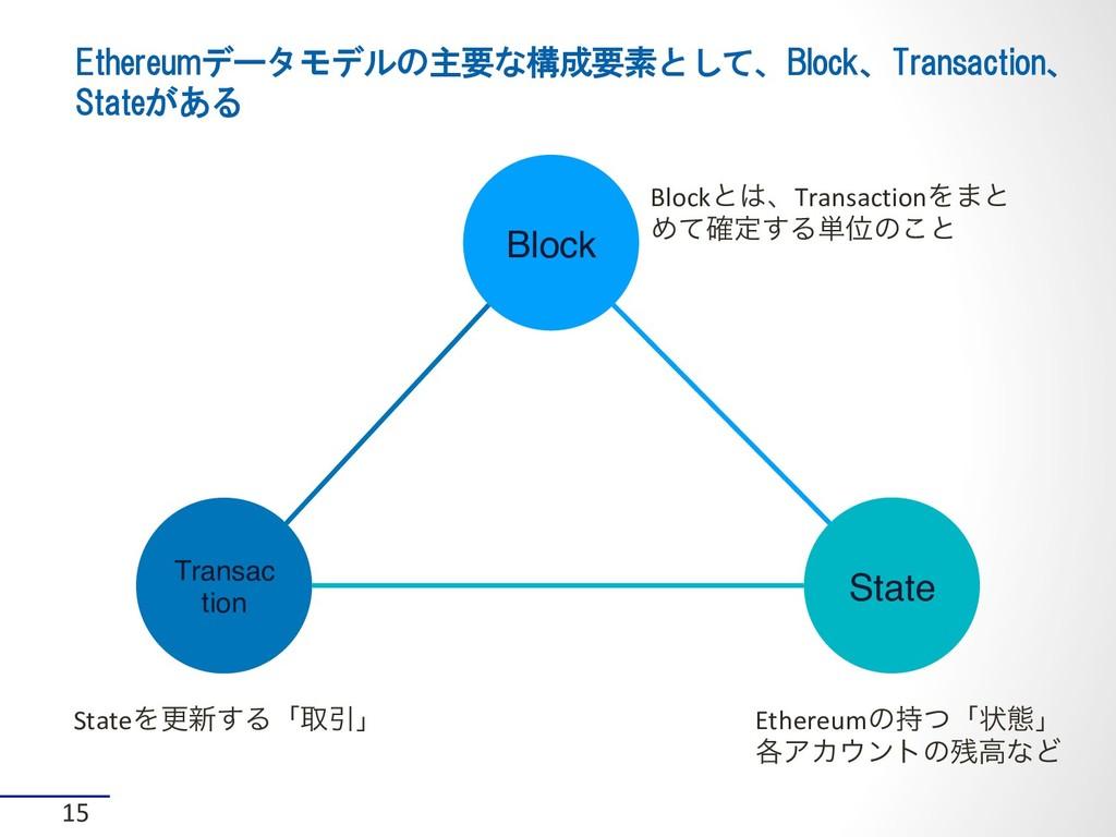 Ethereumデータモデルの主要な構成要素として、Block、Transaction、 St...