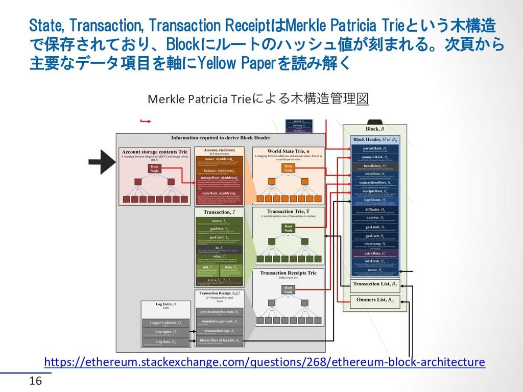 State, Transaction, Transaction ReceiptはMerkle ...